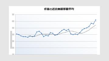 収益近似曲線グラフ