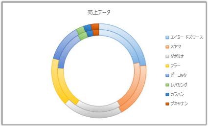 ドーナツ グラフ