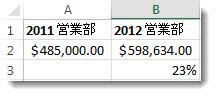 セル A2 の $485,000、B2 の $598,634、B3 の 23%、2 つの数字の変化のパーセンテージ