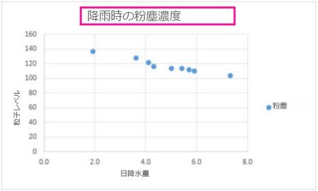 グラフ タイトルを表示した散布図