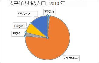 円グラフの回転前