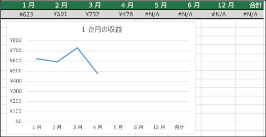 #N/A 値がプロットされない折れ線グラフの例。