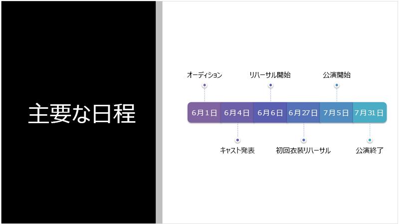 PowerPoint デザイナーで SmartArt グラフィックに変換されたテキストのタイムラインが表示されたサンプル スライド