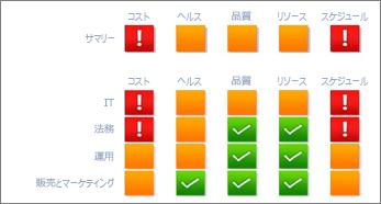 プロジェクトの進捗状況を示す Reporting Services のスコアカード