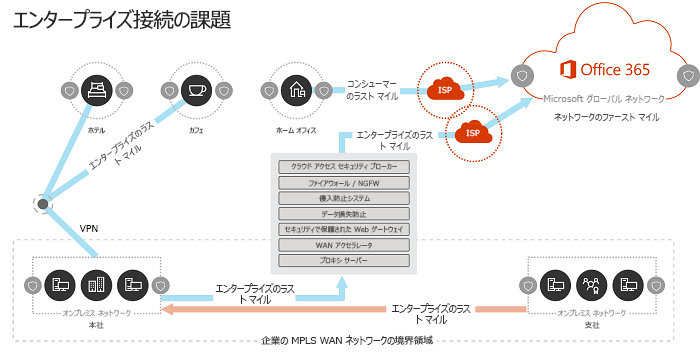 従来のエンタープライズ ネットワーク モデル