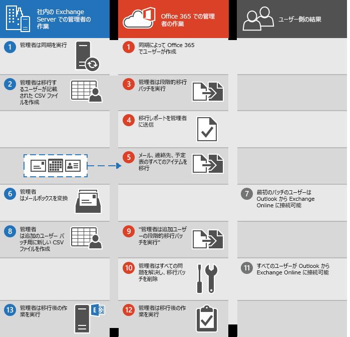 Exchange から Office 365 への段階的メール移行を実行するためのプロセス