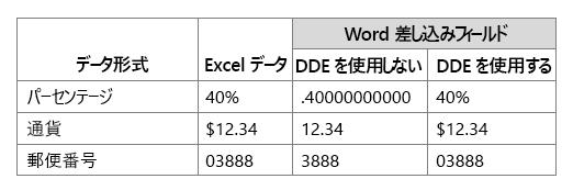 [動的データ交換] を使用するか使用しないで、Excel のデータ形式を Word の差し込みフィールドと比較する