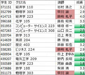 列 C の一意ではない値はローズ色で、列 D の一意の値は緑色