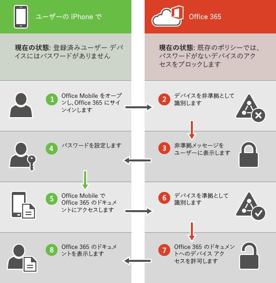 デバイスが非準拠の場合にユーザーがロックされていることを表示します。