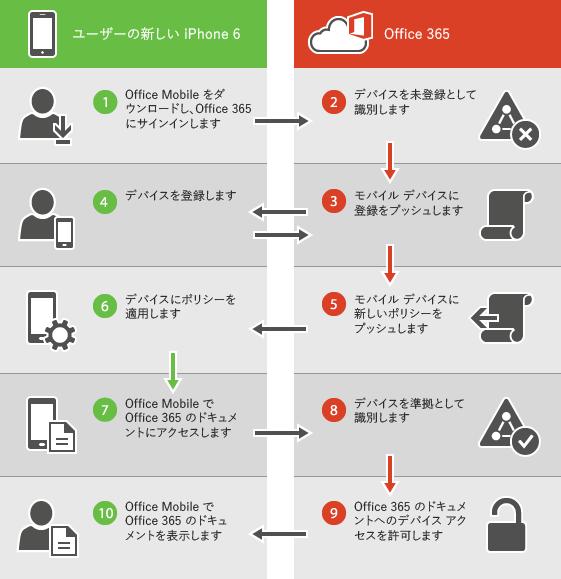 新しいデバイスの登録プロセスを表示します。