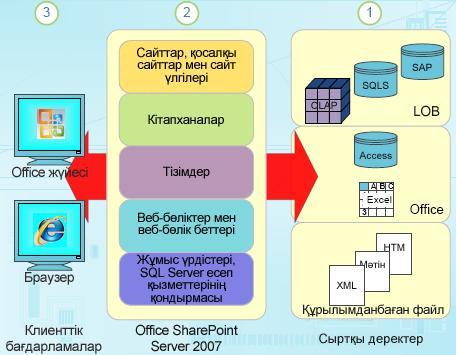 SharePoint бағдарламасындағы құрылымдық дерек құрамдастары