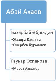 Бұрын: бұрыннан бар ұйымдастыру диаграммасы