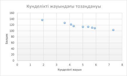 Нүктелік диаграмма