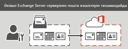 Әкімші Office 365 жүйесіне сатылы немесе тікелей тасымалдауды орындауда. Әр электрондық пошта жәшігіндегі барлық электрондық пошта, контактілер және күнтізбе ақпараты тасымалдана алады.