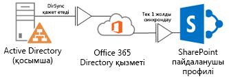 SharePoint Online профилінде ағындарды қосатын Office 365 Directory Service бағдарламасына профиль ақпаратын қосу үшін жергілікті Active Directory пайдаланатын DirSync құралын көрсететін диаграмма