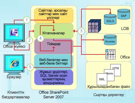 InfoPath деректерге негізделген біріктіру нүктелері