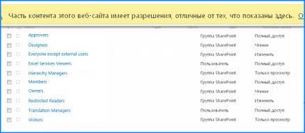 SharePoint Online бағдарламасындағы «Сайт рұқсаттары» бетінің скриншоты. Негізгі сайттан топтардың кейбіреуі иеленбейтінін көрсету үшін жоғарғы бөліктегі хабар тақтасы бөлектенеді