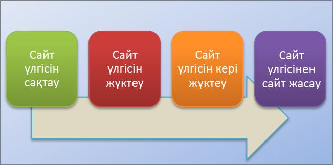 Бұл блок-схема SharePoint Online бағдарламасындағы сайт үлгілерін жасау және қолдану процесін көрсетілген.