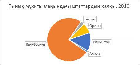 Дөңгелек диаграмма секторларын бұрудан кейін