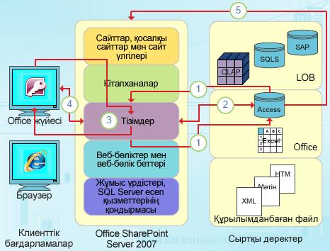 Access бағдарламасының деректерге негізделген біріктіру нүктелері