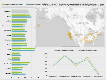 Картасы, жолағы және сызықтық диаграммалары бар Windows Azure дүкені деректері арқылы жасалған Power View парағы