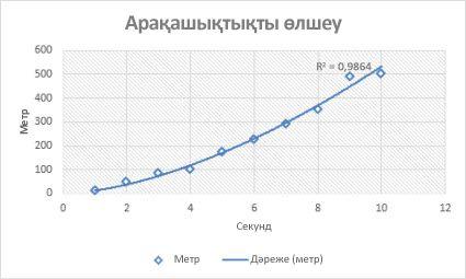 Дәрежелі тренд сызығы бар нүктелік диаграмма