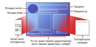 PowerPoint слайд орналасуының бөліктері