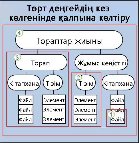 Элементті, тізімді, торапты немесе тораптар жиынын қалпына келтіру