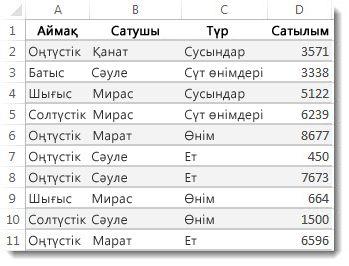 Excel жұмыс парағындағы деректер