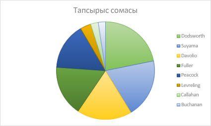 Дөңгелек диаграмма