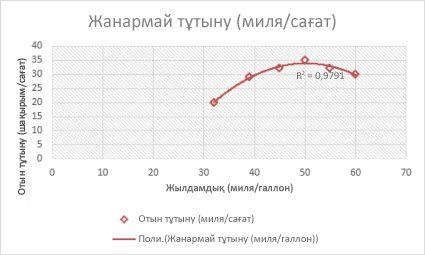 Көп құрамдасты тренд сызығы бар нүктелік диаграмма