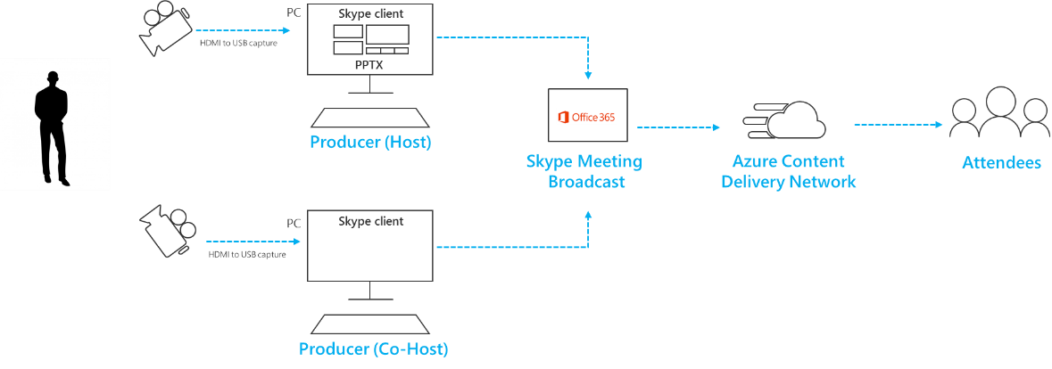 Switching multiple sources in Skype Meeting Broadcast