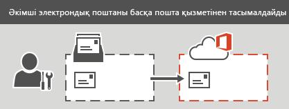 Әкімші Office 365 жүйесіне IMAP тасымалдауын орындауда. Әр электрондық пошта жәшігіндегі контактілер немесе күнтізбе ақпаратынан басқа, барлық электрондық пошта хабарлары тасымалдана алады.