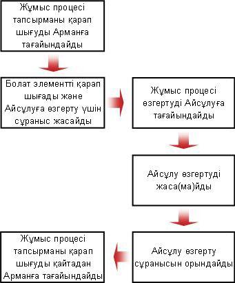Өзгертуді сұрауға арналған блок-схема