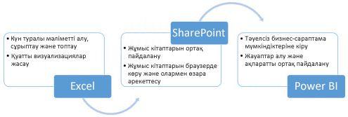Excel, SharePoint және Power BI