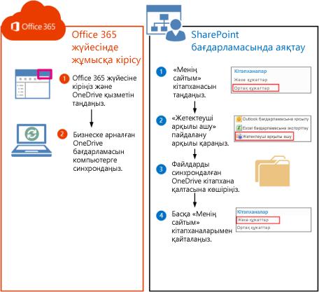 SharePoint 2010 кітапханаларын Office 365 жүйесіне көшіруге қатысты қадамдар