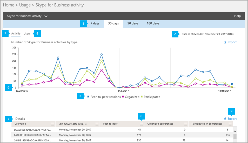 Skype for Business Online Activity Report