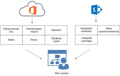 Пайдаланушының Мен туралы бетіне Office 365 каталог қызметінің профилі мен SharePoint Online профиль ақпаратының толтырылуын көрсететін диаграмма