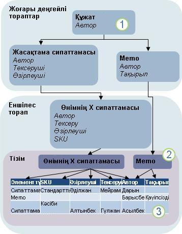 Мазмұн түрін иеленудің диаграммасы