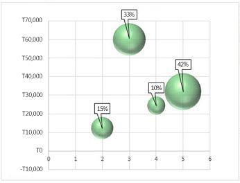Деректер белгілерімен көпіршікті диаграмма
