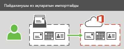 Пайдаланушы электрондық пошта, контактілер және күнтізбе ақпаратын Office 365 қызметіне импорттай алады.