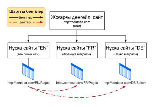 Астында үш нұсқа бар жоғарғы деңгейлі түбірлік сайтты көрсететін иерархия диаграммасы. Нұсқалар — ағылшын, француз және неміс