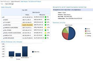 SharePoint Server 2010 бағдарламасында орналастырылған бақылау тақтасының үлгісі