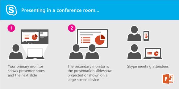 Қосымша мониторды көрсету арқылы проекторға немесе конференция бөлмесіндегі үлкен экранға PowerPoint слайд-шоу көрсетілімін ұсыну. Баяндамашы көрінісін ноутбук арқылы көре аласыз, бірақ бөлмедегі немесе Lync жиналысына қатысушылар тек слайд-шоу көрсетілімін көреді.