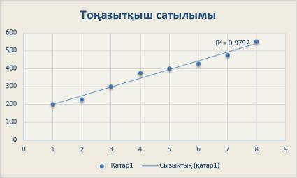 Сызықтық тренд сызығы бар нүктелік диаграмма
