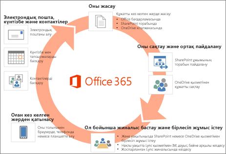 Office 365 қызметі бағдарламалар мен қызметтердің толық ауқымын қамтиды