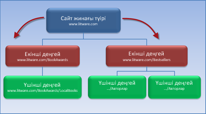 Рұқсаттарды түбірлік сайттан иеленген 2 ішкі сайты бар сайттар жиынын көрсететін диаграмма.