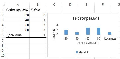 Гистограммадағы кесте деректері және диаграмма