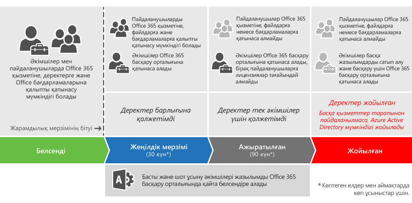 Graphic showing the 3 stages an Office 365 for business subscription moves through after it expires: Grace period, Disabled, and Deprovisioned.