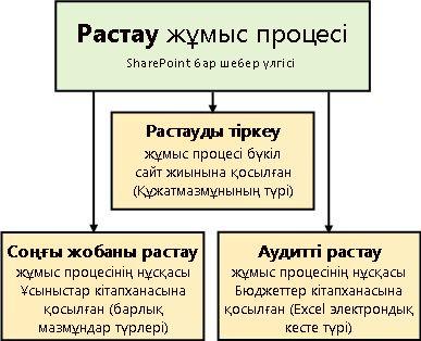 Бекіту жұмыс процесі үлгісіне негізделген үш жұмыс процесі